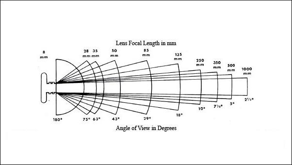 DSLR-focal-length-angle-of-view